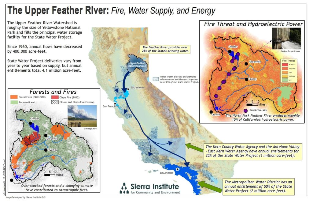 Upper Feather River Watershed graphic